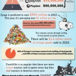 Rise of Social Gaming And Zynga[InfoGraphic]