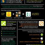 Apps, apps and more apps[Infographic]