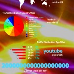 Youtube Facts and Figures [Infographic]