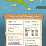 Facebook as a Economy[Infographic]