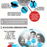 Strange Facts About The Internet [Infographic]
