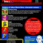 Super Mario History, You Don't Know[Infographic]