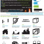 How Video Games Evolved?[Infographic]