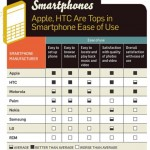 Smartphones Brands Comparison:Reliability and Service Survey.