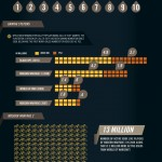 Call Of Duty History [InfoGraphic]
