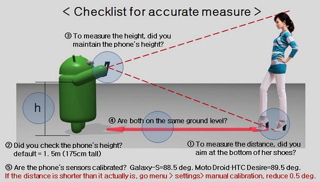 Smart Measure Checklist