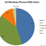 Nokia Hits 45 Percent of Second Generation Windows Phone Market Share