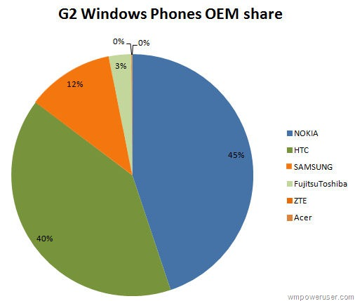 Nokia Windows Phone Market Share