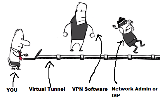 Virtual Private Network- access blocked sites