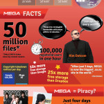 Mega: Privacy or Piracy? – An Infographic