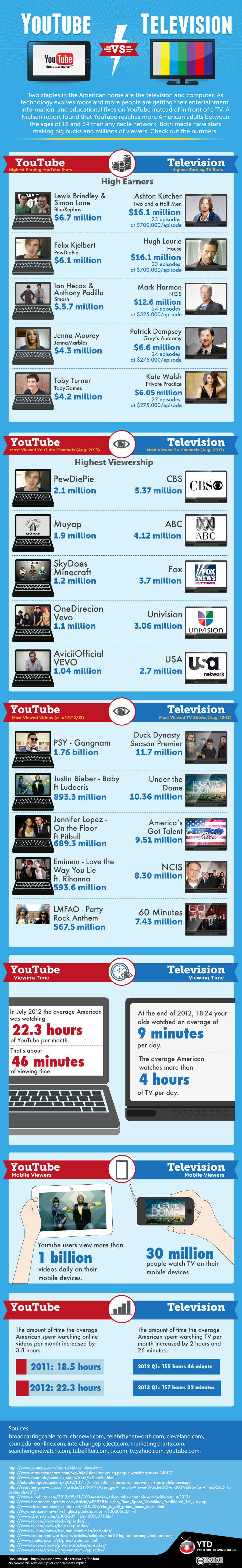 Youtube vs. Television Infographic