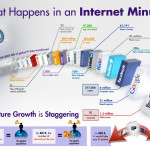 "What Happens in an ""Internet Minute""?"